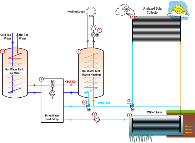 Heat pump system utilizing a water (ice) tank as heat source (Copyright: http://punktwissen.at)