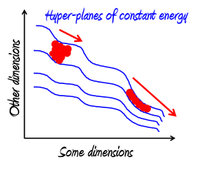 Hyper-planes of constant energy and flowing distribution in phase space (Image (c) Elkement)