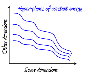 Hyper-planes of constant energy in phase space (Image (c) Elkement)