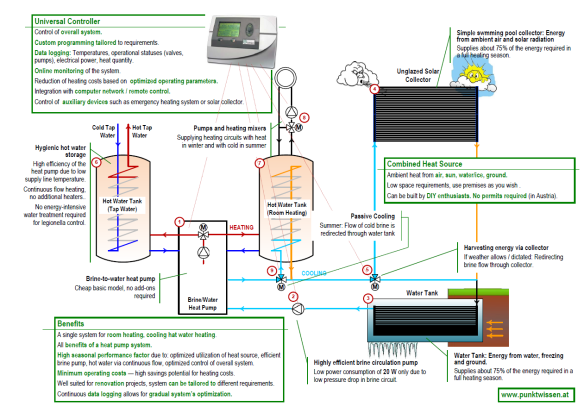 Heat pump system using a combined heat source - ambient air, solar radiation, ice, ground