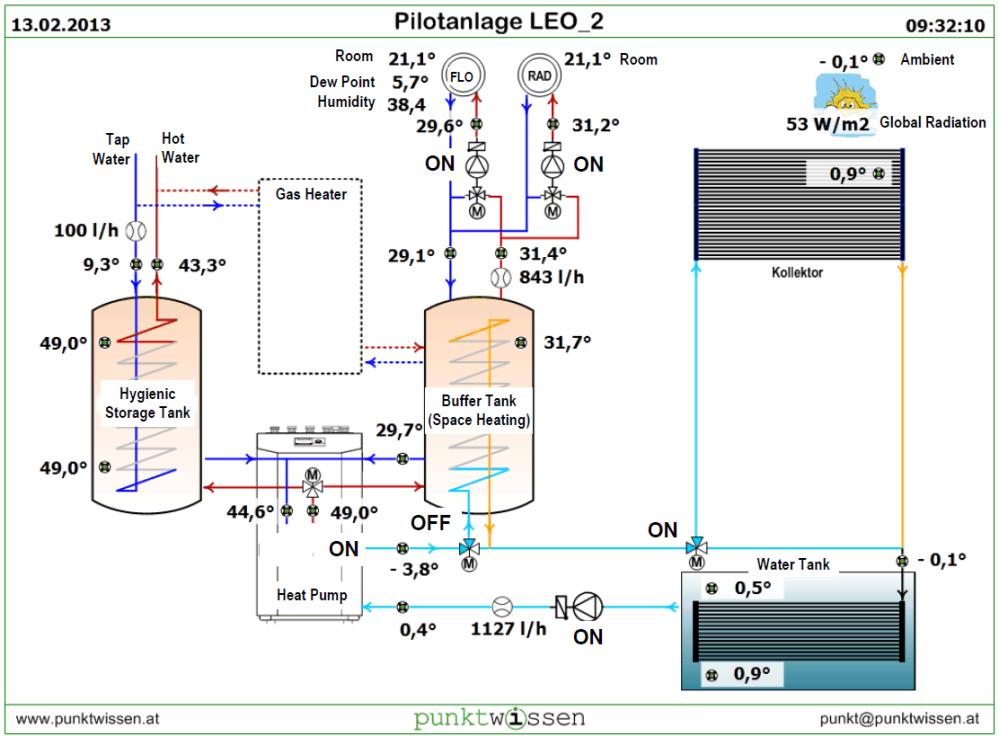 Online Diagram, Hydraulic-Setup. Heat pump system punktwissen.
