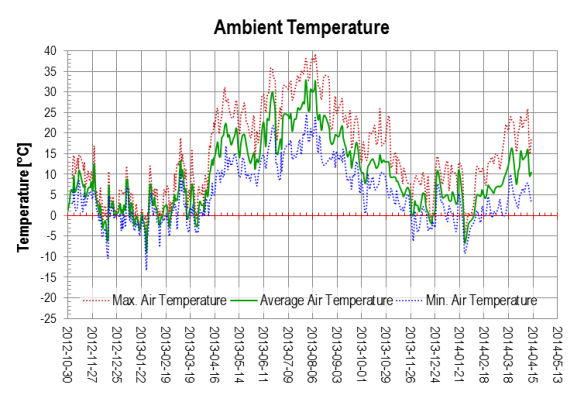 Ambient Temperature 2014-04, measurement data heat pump system LEO_2, punktwissen