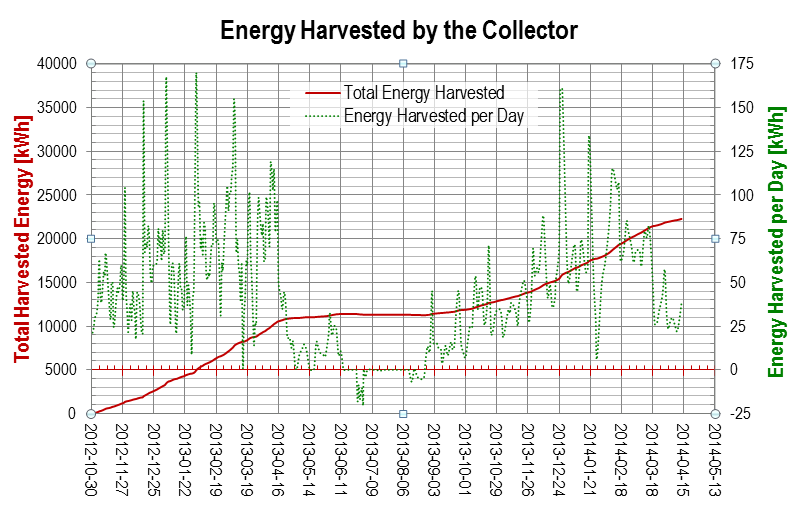 Energy Harvested by the Collector 2014-04, measurement data heat pump system LEO_2, punktwissen