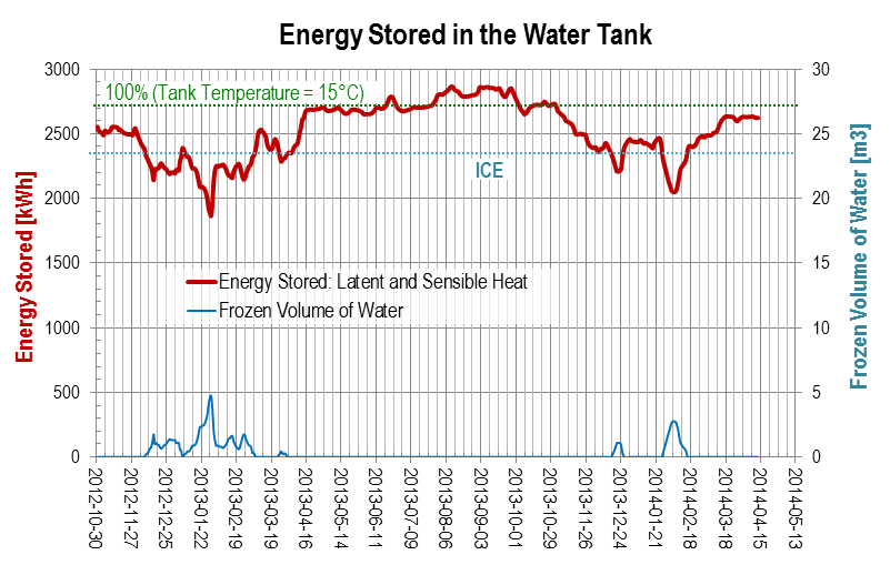 Energy Stored in the Water Tank 2014-04, measurement data heat pump system LEO_2, punktwissen