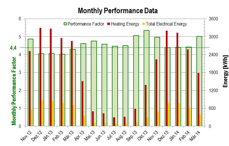 Monthly Performance Data 2014-04, measurement data heat pump system LEO_2, punktwissen