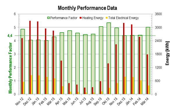 Monthly Performance Data 2014-04, measurement data heat pump system LEO_2, punktwissen