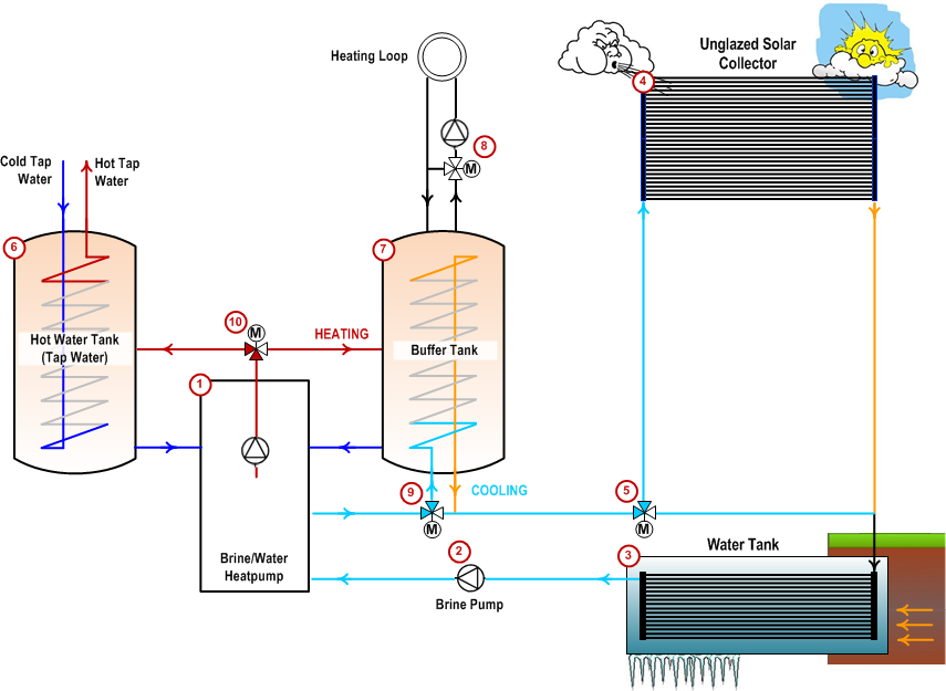 punktwissen heat pump system, water tank and solar collector as heat source