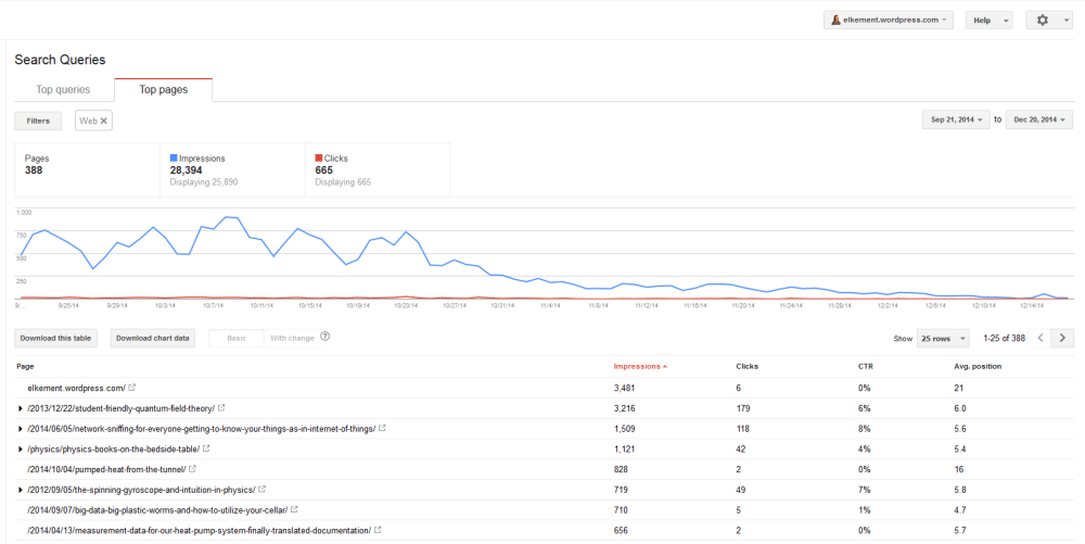 Page impressions for this blog on Google Webmaster Tools, Sept to Dec.