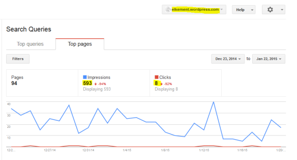 Google traffic for http version of this blog