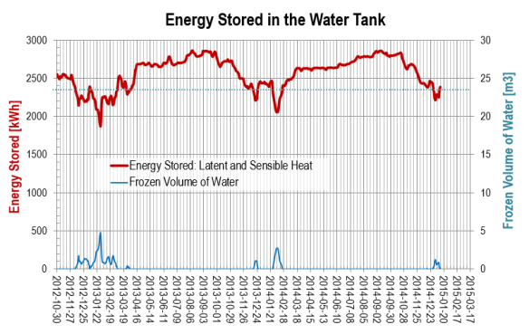 Energy stored in the water tank-2015-01