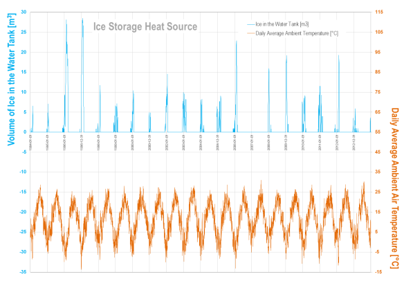 Volume of ice, water tank as a heat source of heat pump. Simulation for 1994-2013.
