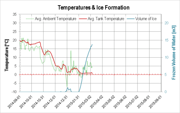 Volume of ice in the water tank over time, 2015-03-06