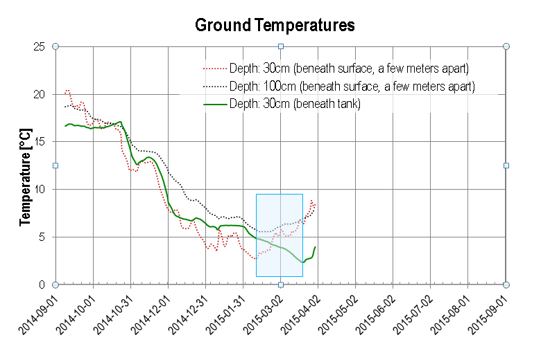 Temperatures in ground, beneath the water tank.