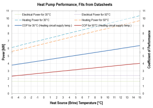Heat Pump Performance, from Datasheets