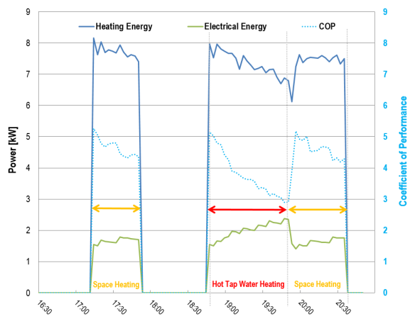 Measured heating power, electrical power, COP (heat pump)
