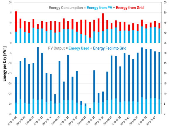 Daily energy balance: 1) The energy we consume in the house - partly from PV, partly from the grid and 2) The energy harvested by the PV generator - party used directly, partly fed into the grid.