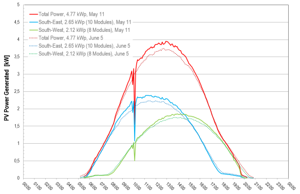 PV power over time, for a day in May versus a day in June