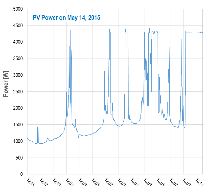 PV power over time, data points taken every few seconds.