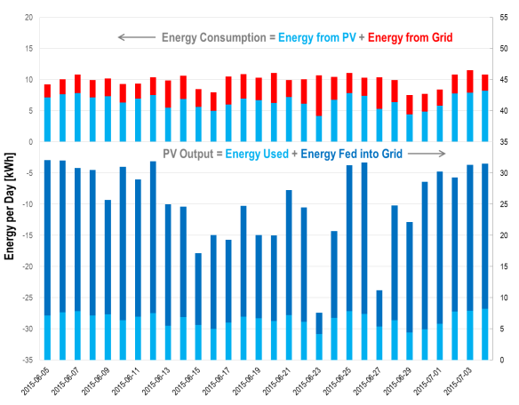daily-energy-balance-pv-generation-self-consumption-2015-06