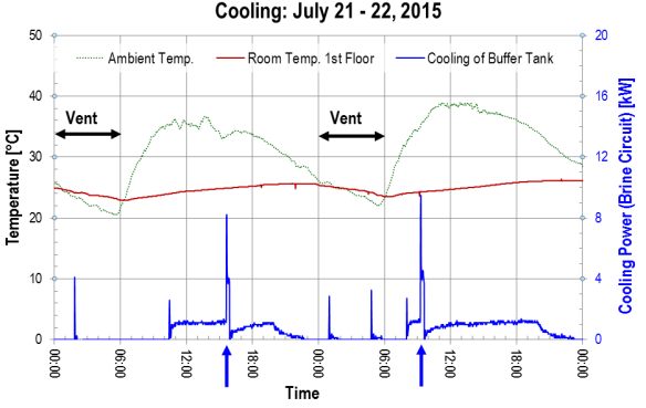 Temperature and cooling power for two days in July