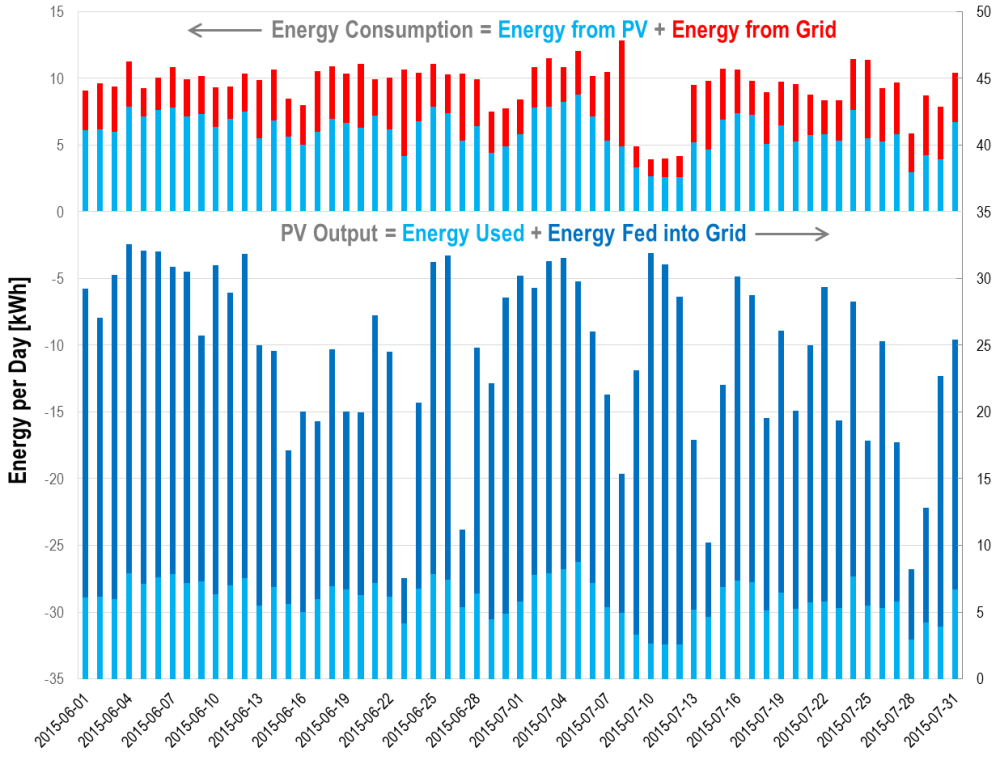 Daily energy balance, PV generation and self-consumption-2015-06-and-2015-07