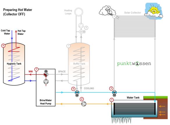 Heating hot water, solar collector off, heat pump system punktwissen