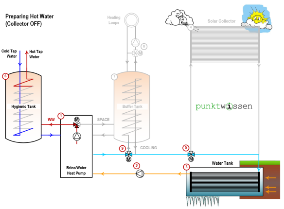 Heating hot water, solar collector off, heat pump system punktwissen