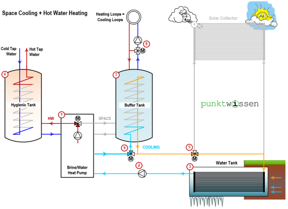 Space cooling while heating hot water, heat pump system punktwissen