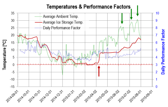 Temperatures and performance factors, July 2015