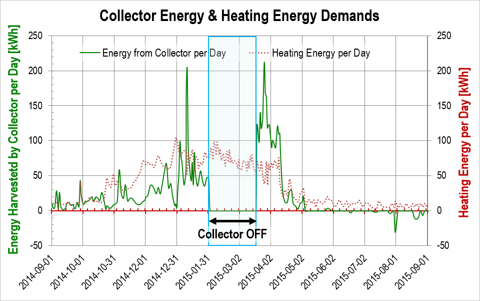 Daily energy balances, heat pump system, season 2014-2015