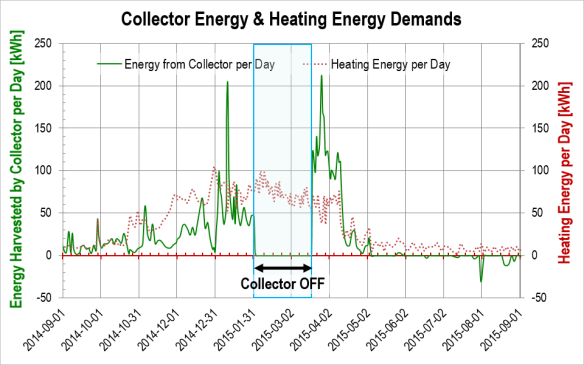 Daily energy balances, heat pump system, season 2014-2015