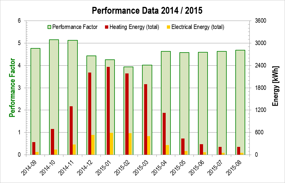 Monthly Performance Factor, Heat Pump System