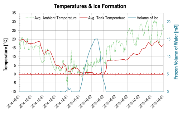 Temperatures and ice formation, heat pump system, season 2014-2015