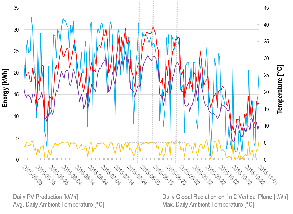 Daily PV ouput energies and ambient temperatures in August 2015