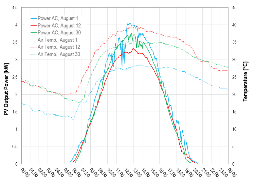 PV power and ambient temperature over time
