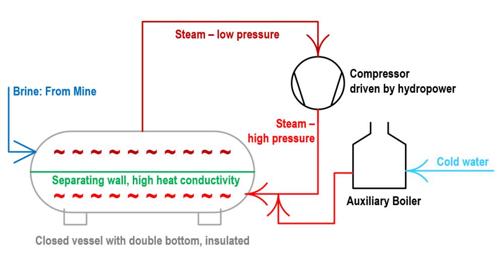 Rittinger, Steam Pump, called the first heat pump.