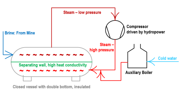 Rittinger, Steam Pump, called the first heat pump.