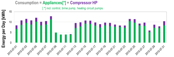 Daily electrical energy consumption - heat pump and appliances, July 2015