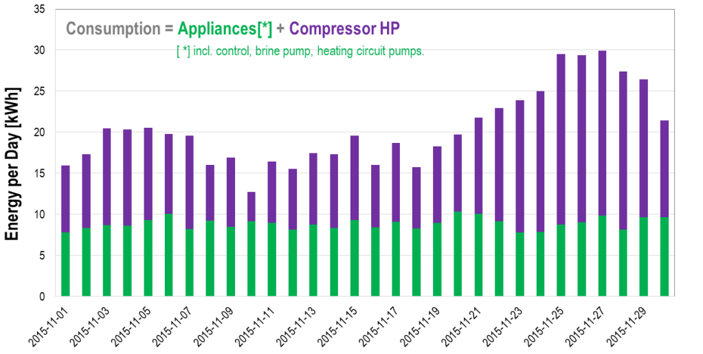 Daily electrical energy consumption - heat pump and appliances, Nov 2015