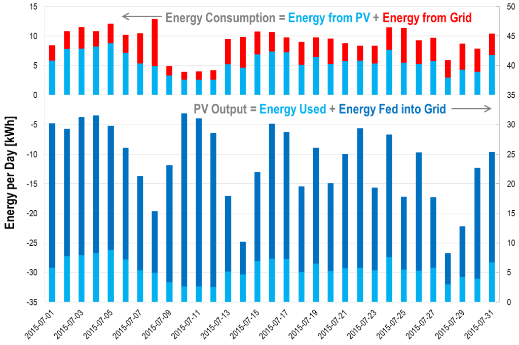 Daily energy balances: PV generation and consumption, July 2015