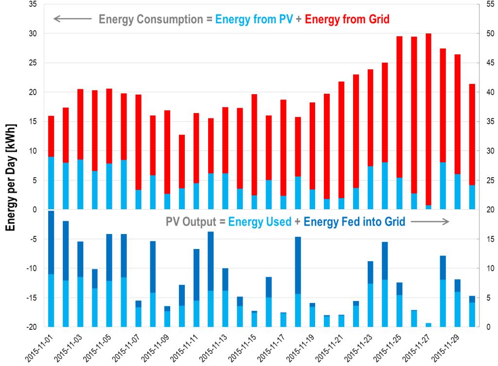 Daily energy balances: PV generation and consumption, Nov 2015
