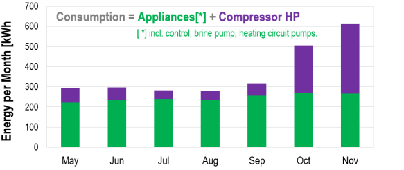 Monthly electrical energy consumption - heat pump and appliances, May-Nov 2015