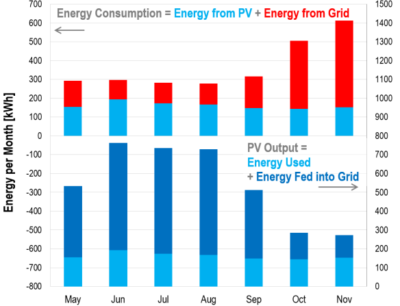 Monthly energy balances: PV generation and consumption, May-Nov 2015
