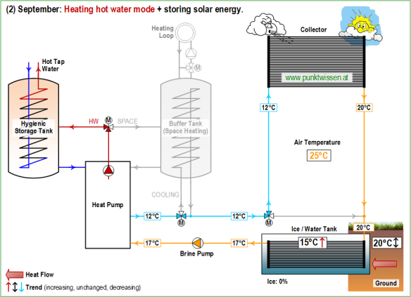 reusable energy and cooling systems essay