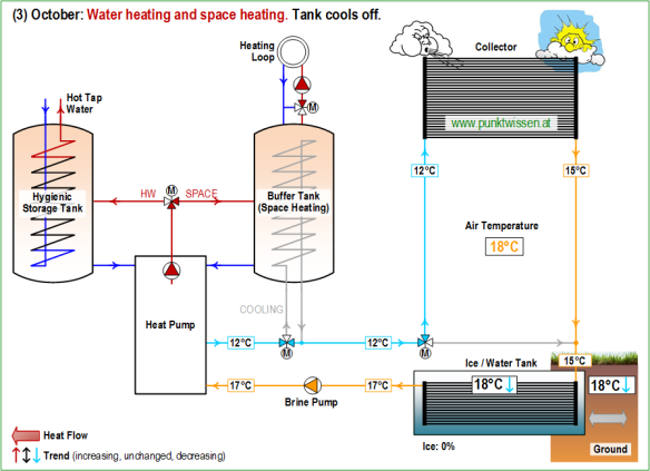 (3) Heat Pump System LEO_2 October