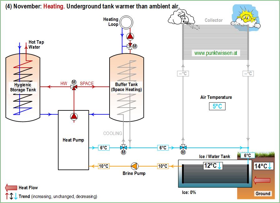 (4) Heat Pump System LEO_2 November