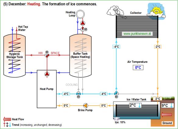 (5) Heat Pump System LEO_2 December