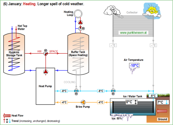 (6) Heat Pump System LEO_2 January