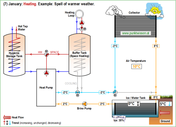 (7) Heat Pump System LEO_2 January