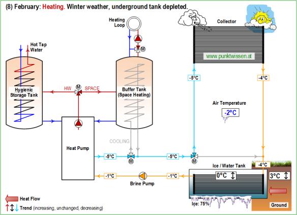 (8) Heat Pump System LEO_2 February